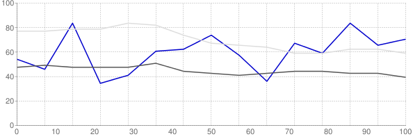 Rental vacancy rate in New York